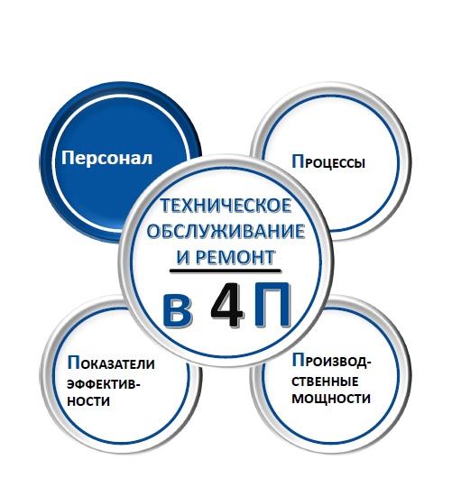 Презентация Концепции профессионального технического сервиса 4П